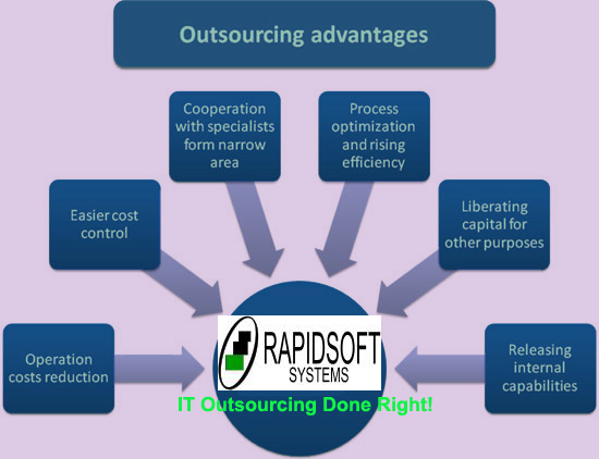 Outsourcing Software Development - The Right Way to Do it.